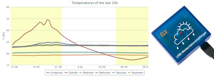 Lämpötilojen kerääminen ja näyttäminen Raspberry Pi:llä